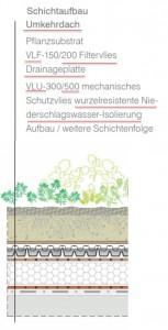 Gruendach_Schichtaufbau